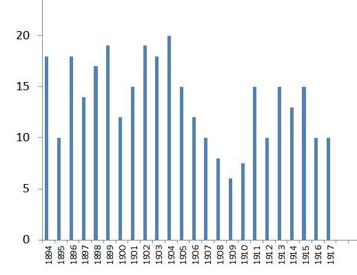 honingopbrenst per korf Fw 1894-1917